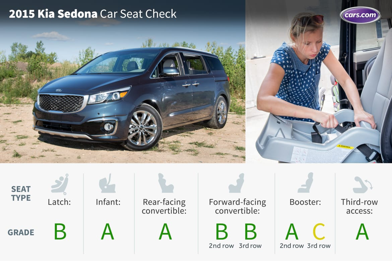 Sensational 2015 Kia Sedona Car Seat Check News Cars Com Evergreenethics Interior Chair Design Evergreenethicsorg