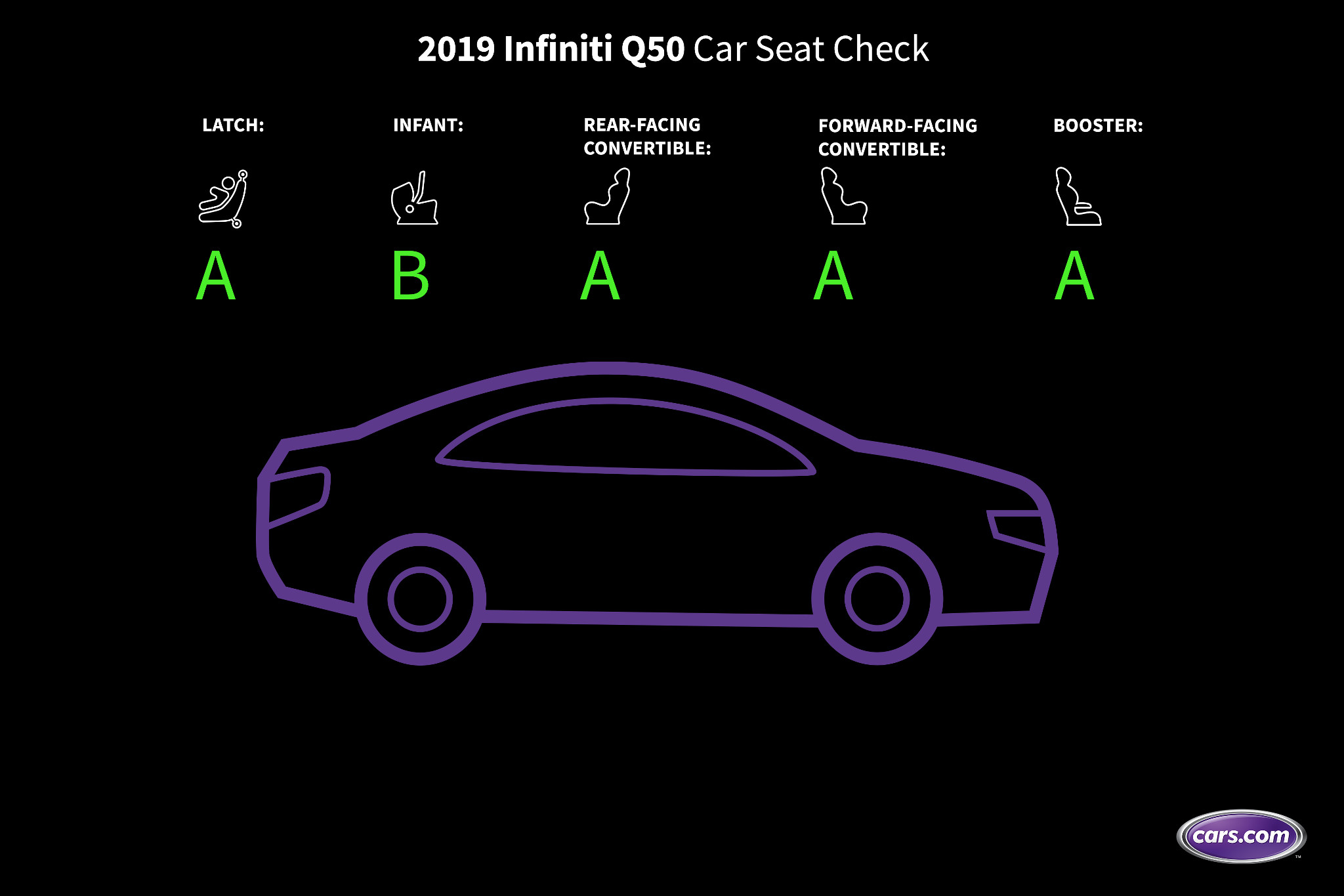 How Do Car Seats Fit in a 2019 Infiniti Q50?