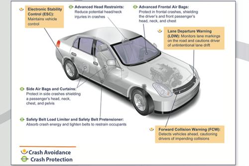 NHTSA Spotlight Could Hasten Spread of Auto-Braking Systems