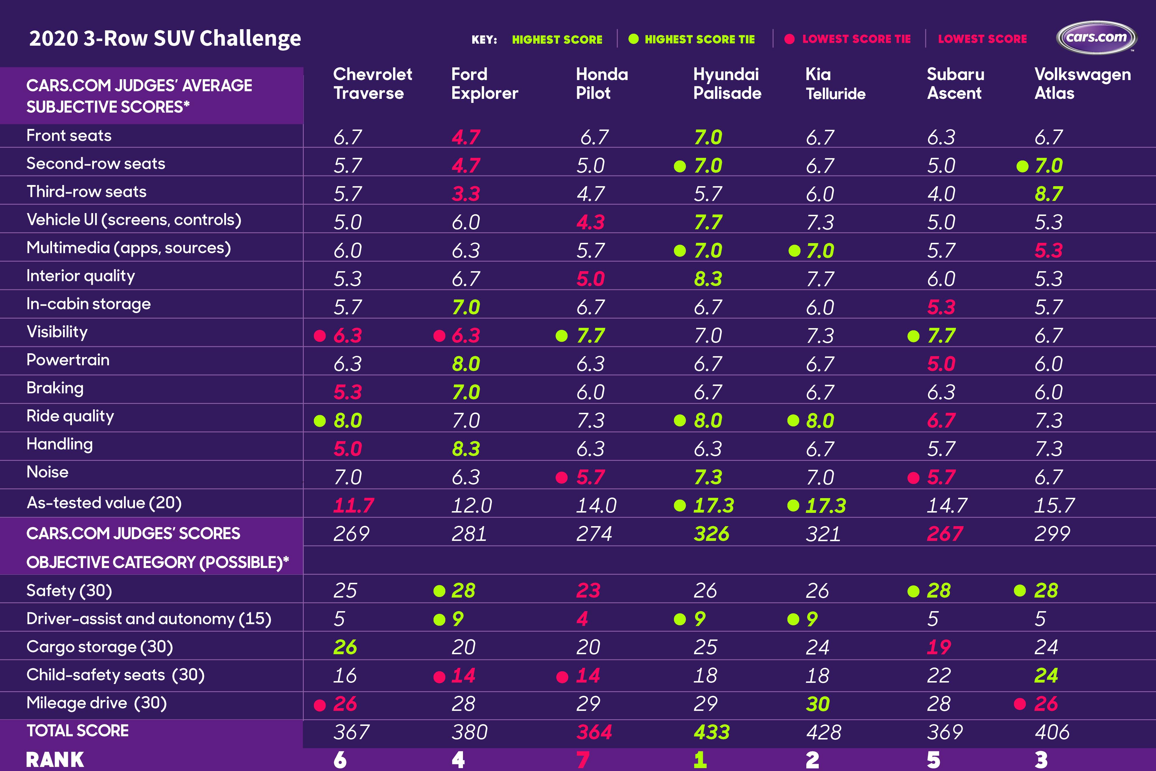 20_3-Row-SUV-Challenge-updated_PD