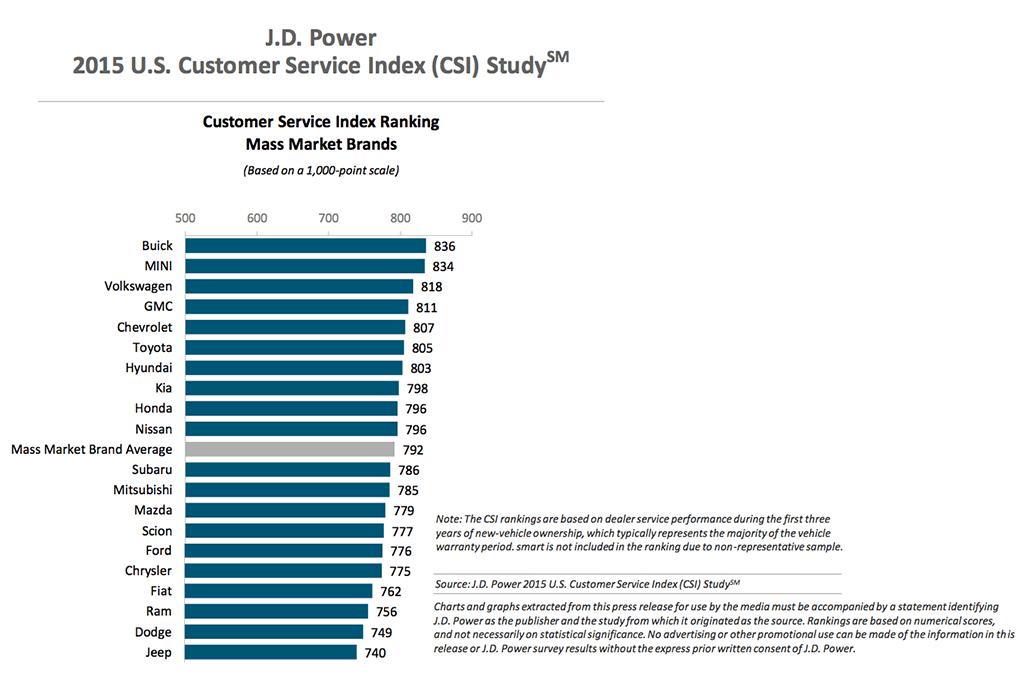 Jaguar, Buick Top J D  Power Customer Service Study | News