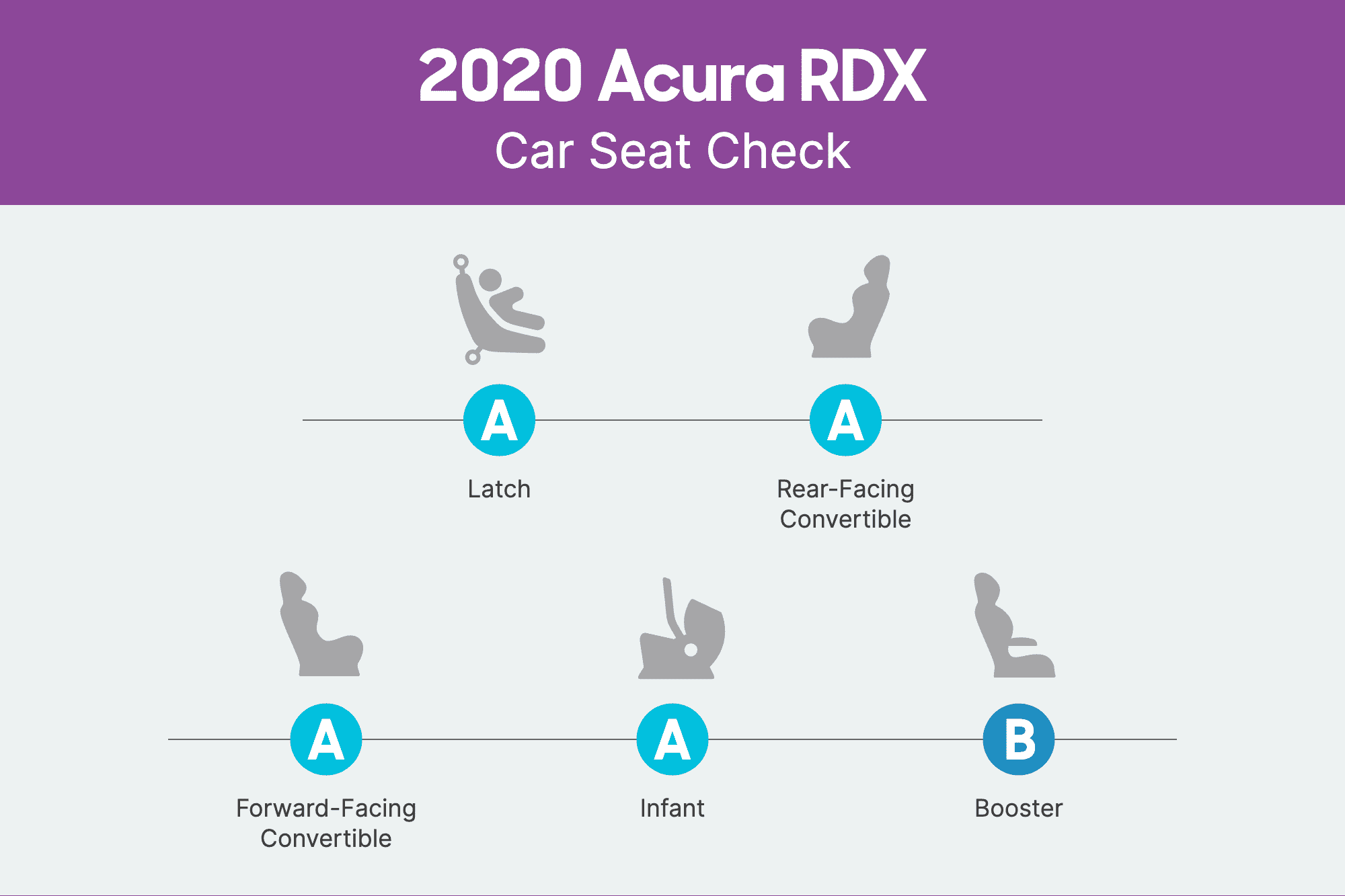 how do car seats fit in a 2020 acura rdx