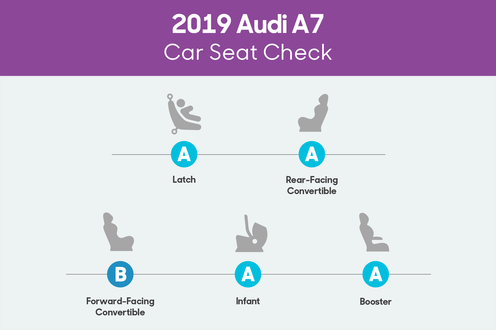 How Do Car Seats Fit in a 2019 Audi A7?