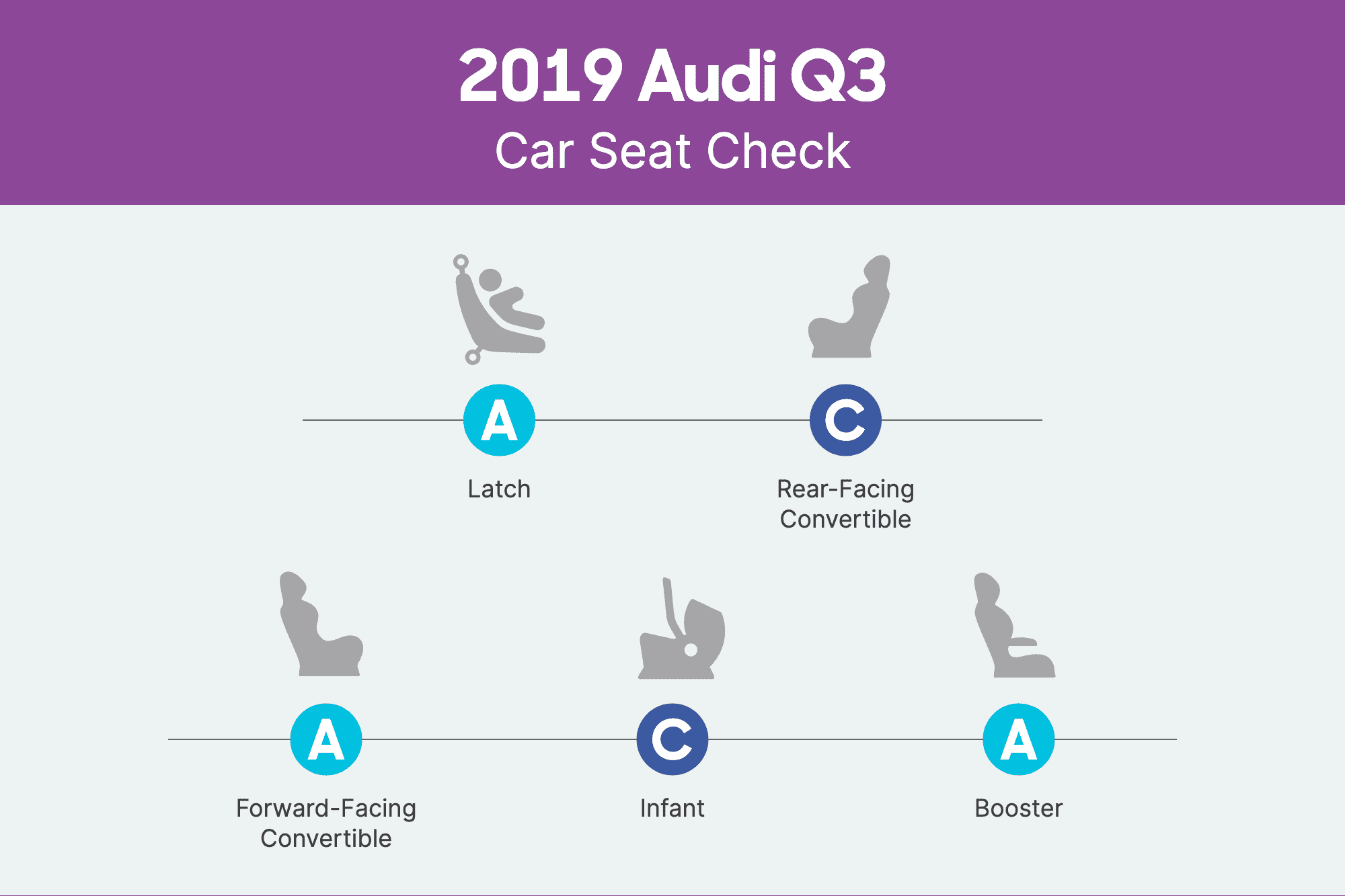 How Do Car Seats Fit in a 2019 Audi Q3?