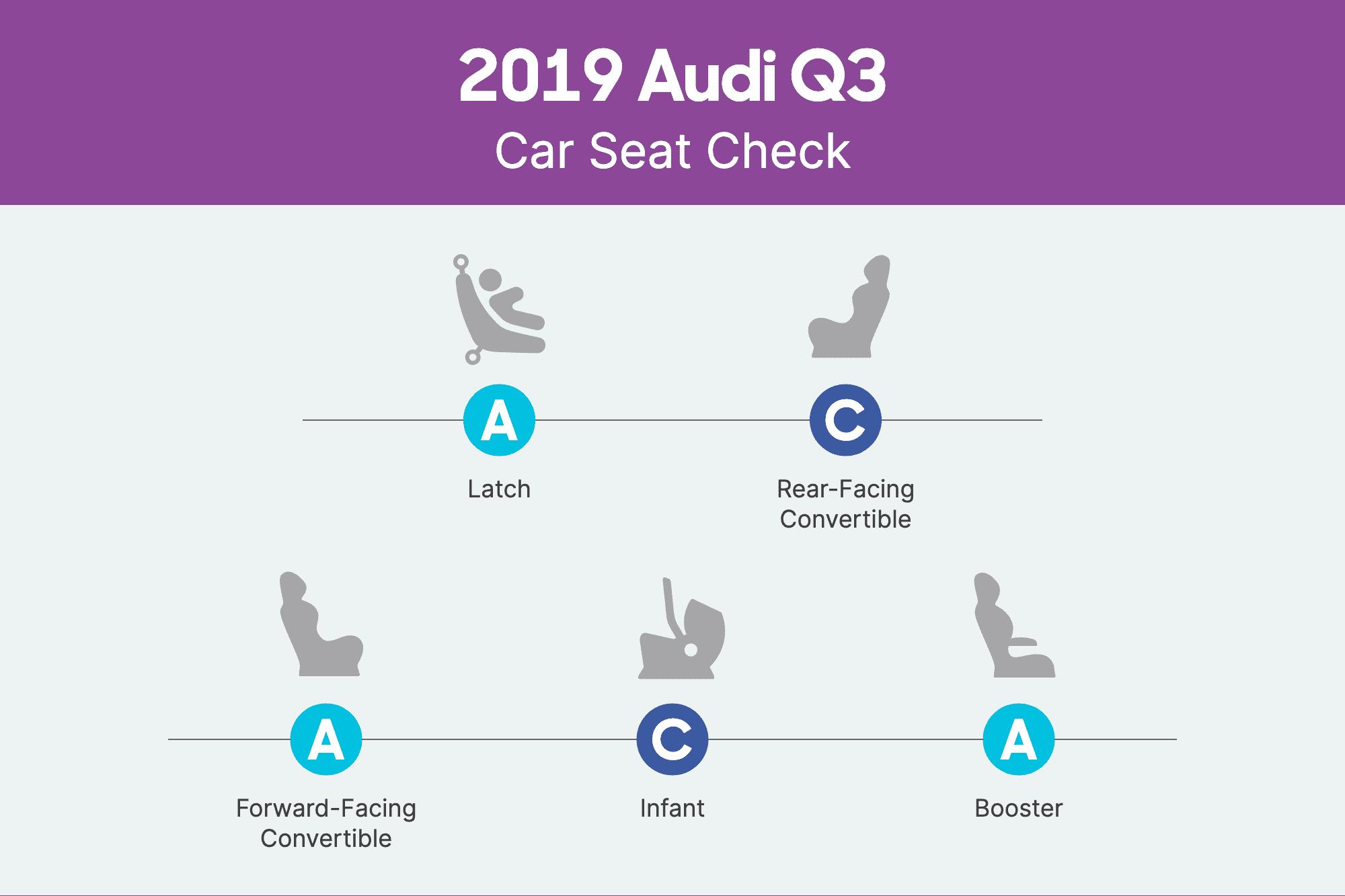 audi-q3-2019-csc-scorecard.png