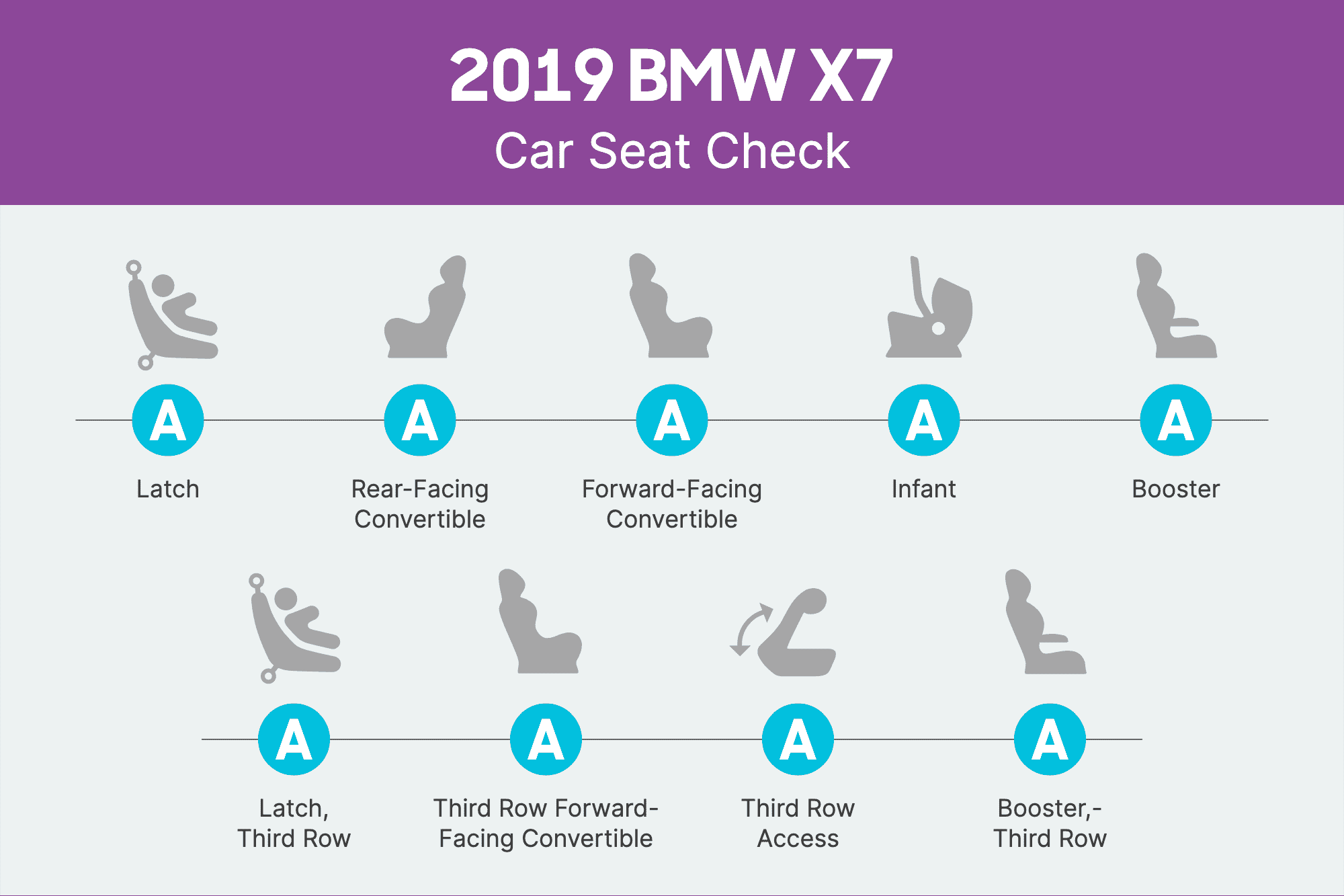 How Do Car Seats Fit in a 2019 BMW X7?