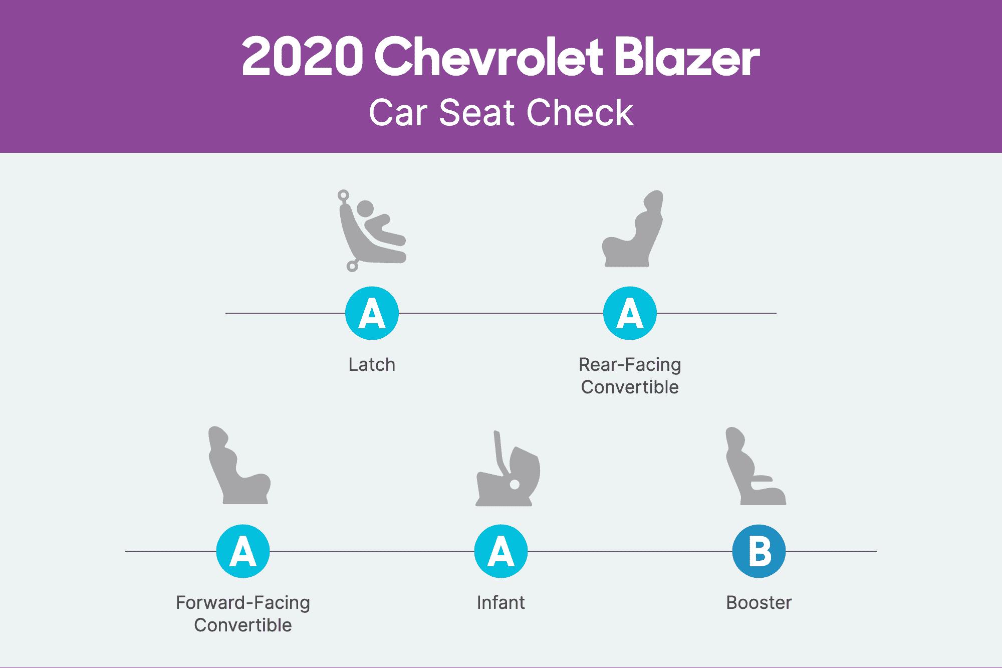 chevrolet-blazer-2020-csc-scorecard.png