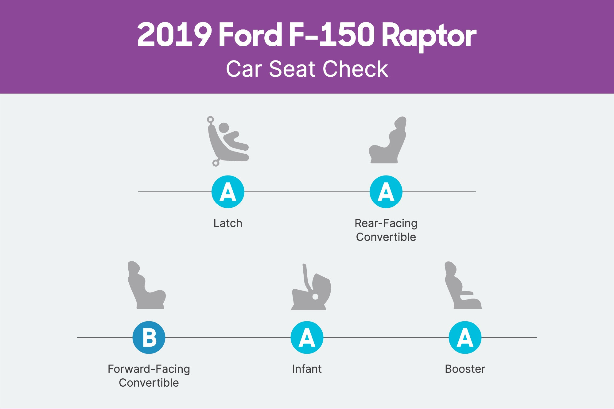 How Do Car Seats Fit in a 2019 Ford F-150 Raptor?