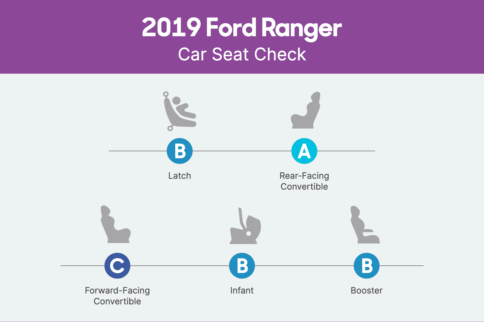 How Do Car Seats Fit in a 2019 Ford Ranger?