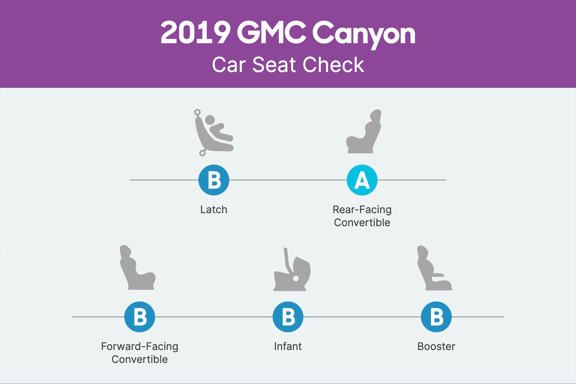 How Do Car Seats Fit in a 2019 GMC Canyon?