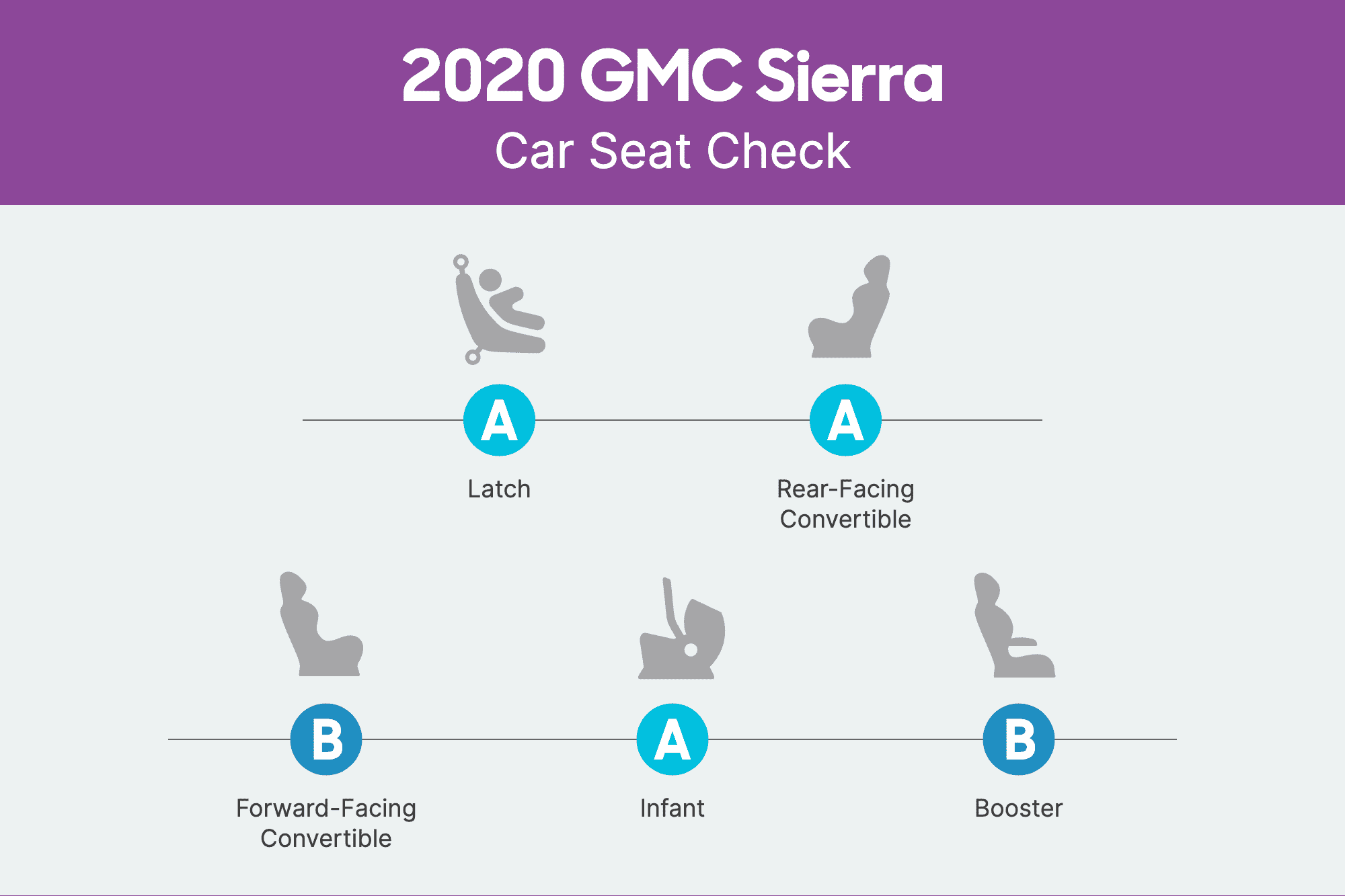 How Do Car Seats Fit in a 2020 GMC Sierra 1500?