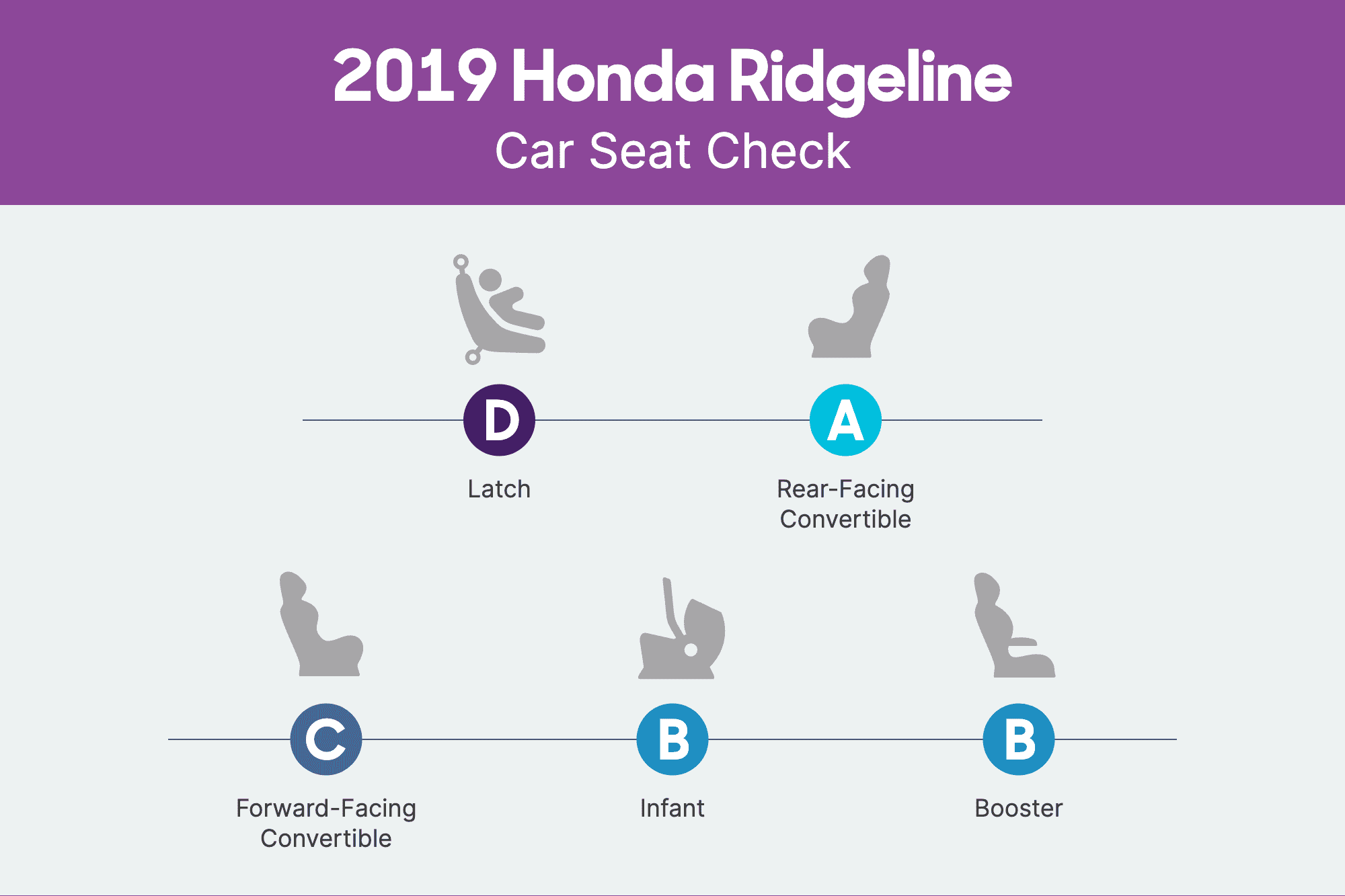 How Do Car Seats Fit in a 2019 Honda Ridgeline?