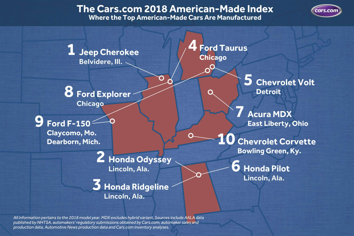 Cars com 2018 American-Made Index: What's the Most American