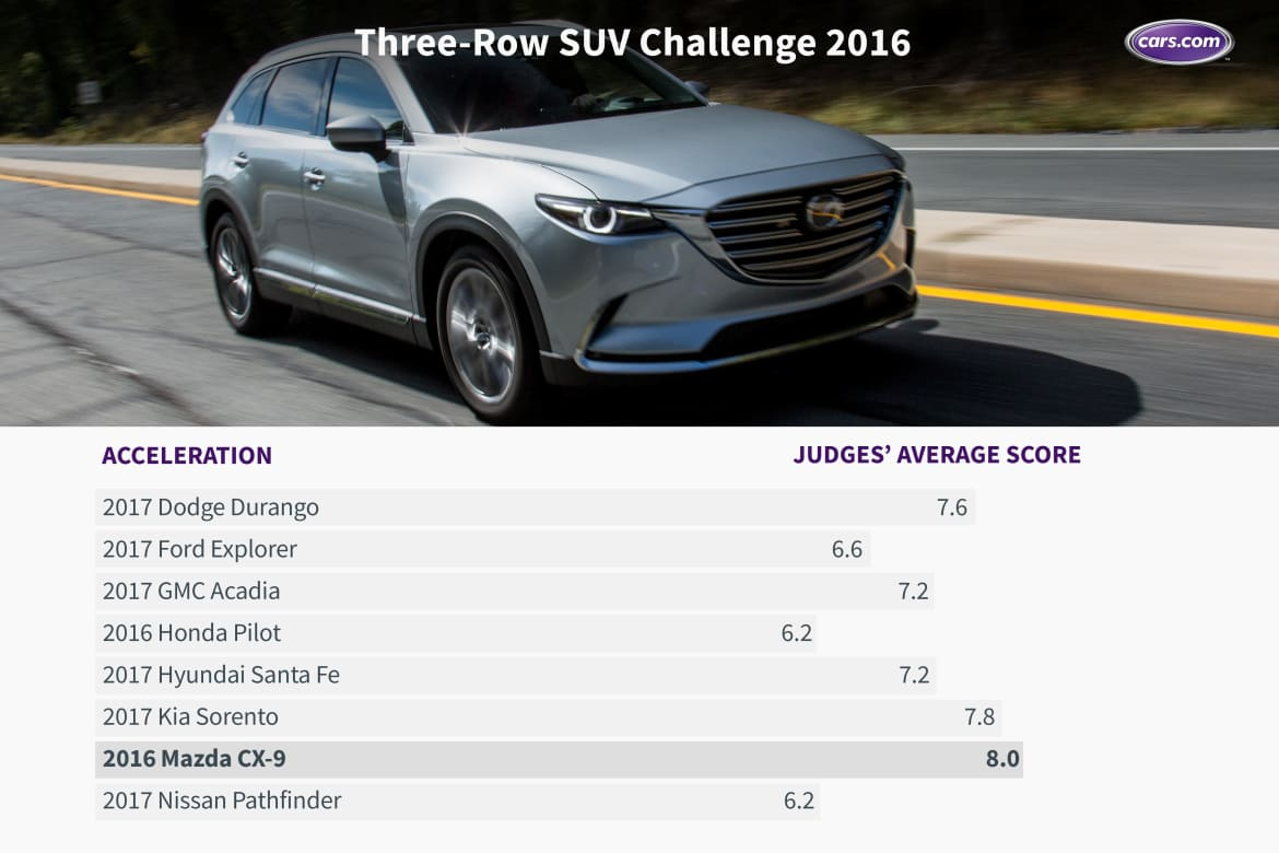What's the Best Three-Row SUV of 2016? | News | Cars com