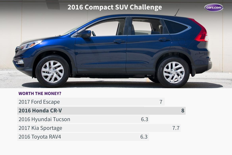 16_Compact_SUV_Challenge_WTM.jpeg