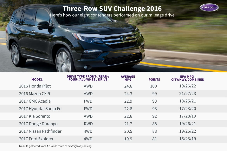 Challenge_3-row_mpg_PM_F.jpg