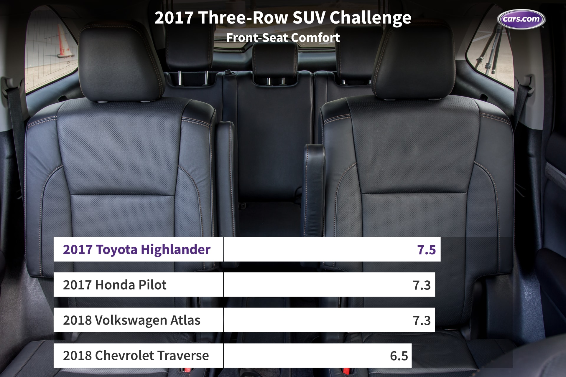 What S The Best 3 Row Suv For 2017 News Cars Com