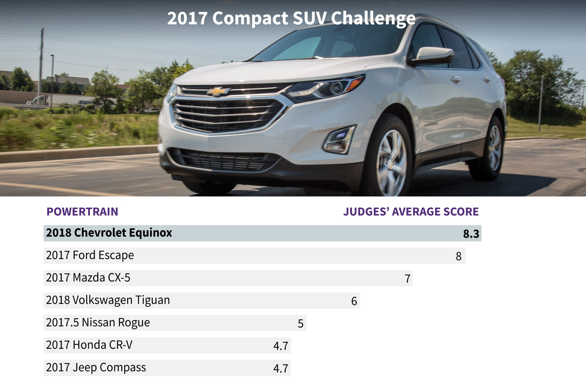What's the Best Compact SUV for 2017? | News | Cars com
