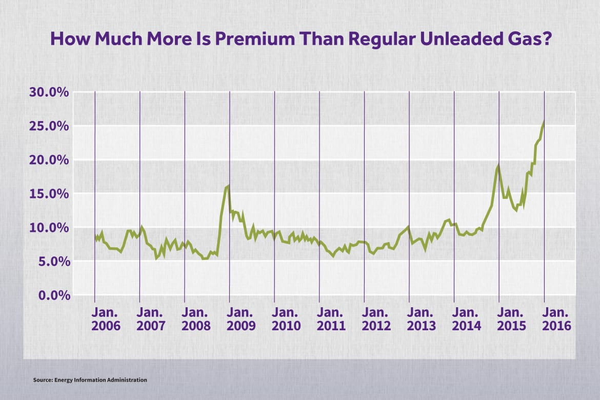 Why Is Premium Gas So Expensive? | News | Cars com