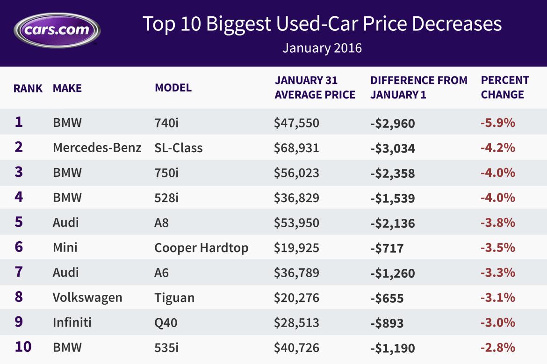 Biggest_Decrease_Jan_2016.jpg