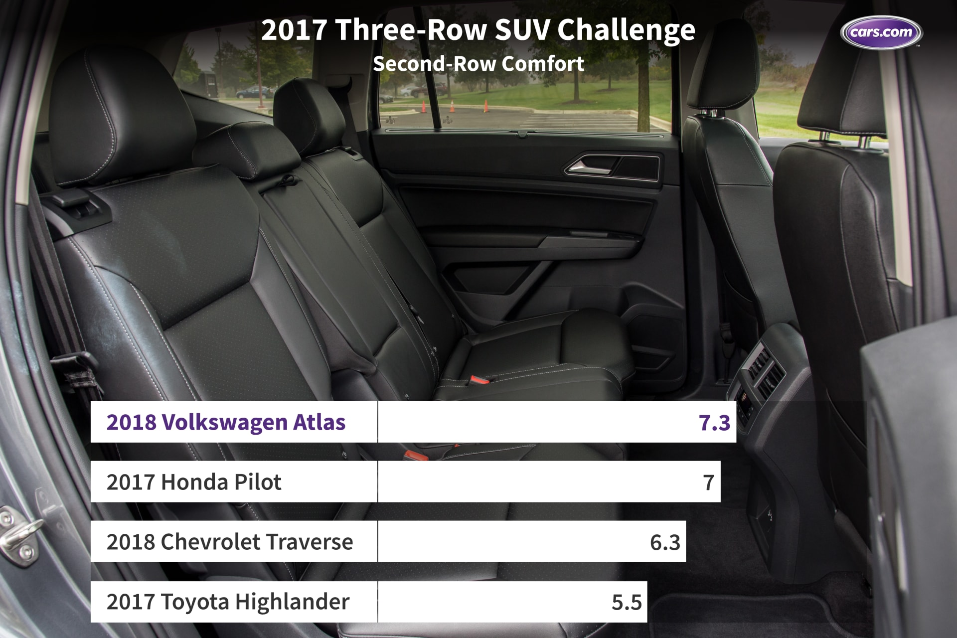 7 Seater Suv 2017 >> What S The Best 3 Row Suv For 2017 News Cars Com