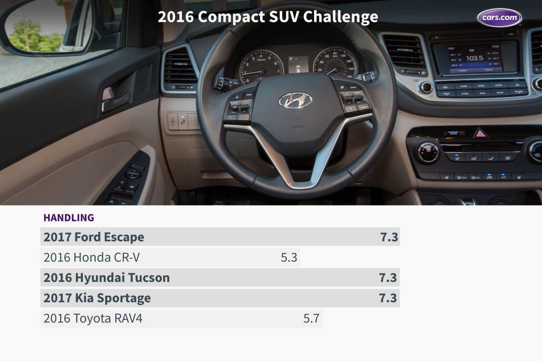 16_Compact_SUV_Challenge_Handling.jpeg