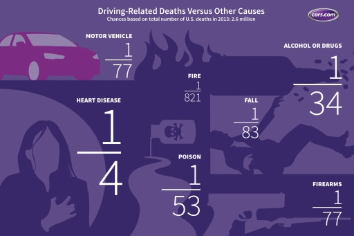 Are the Odds Ever in Your Favor? Car Crashes Versus Other