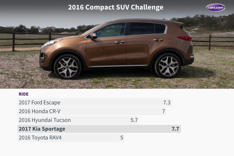 16_Compact_SUV_Challenge_Ride.jpeg