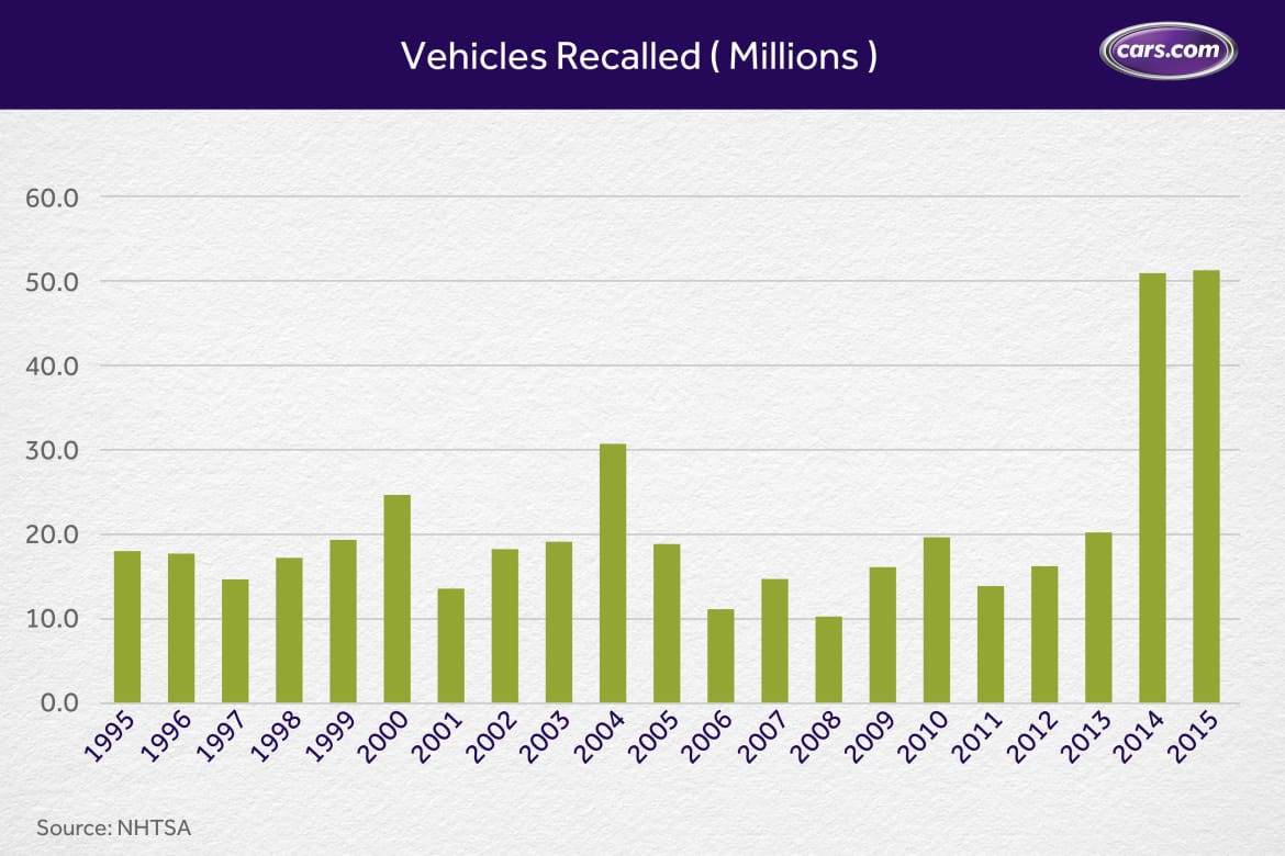 Chart_Vehicle-Recalls_11.9.jpg