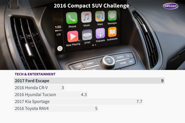 16_Compact_SUV_Challenge_Tech_Chart.jpg