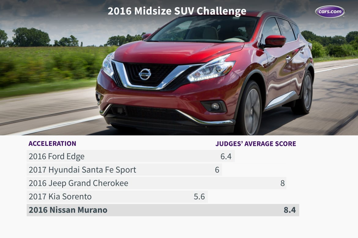 What's the Best Midsize SUV for 2016? | News | Cars com