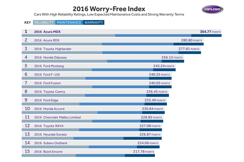 Worry-free_chart_2016.jpg