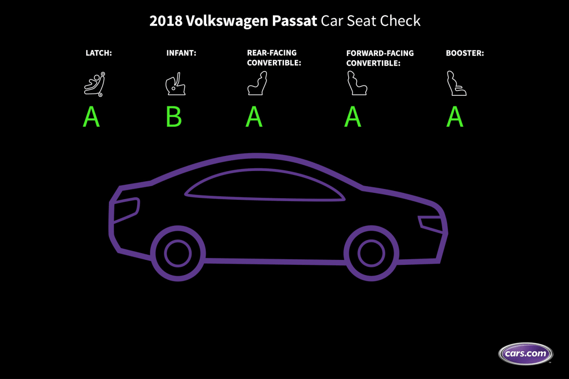 How Do Car Seats Fit in a 2018 Volkswagen Passat? | News