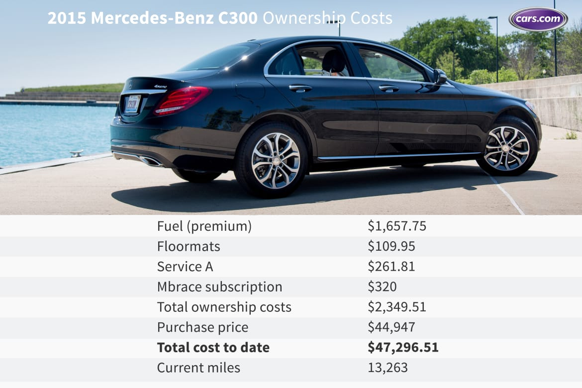 2015 Mercedes Benz C300 Ownership Costs First Nine Months News