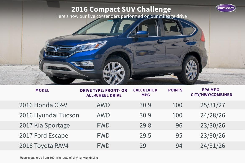 16_Compact_SUV_Challenge_Mileage.jpeg