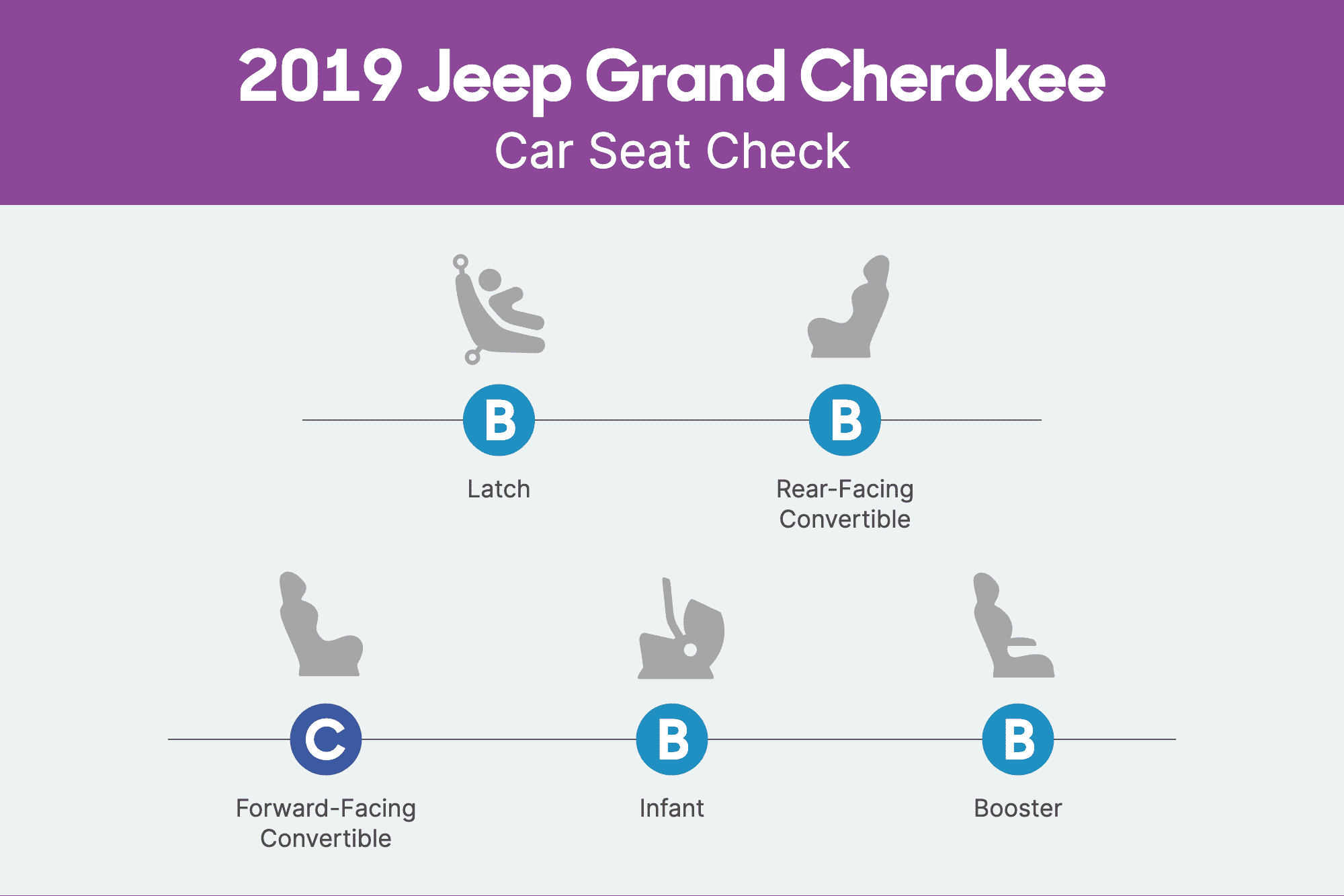 How Do Car Seats Fit in a 2019 Jeep Grand Cherokee?