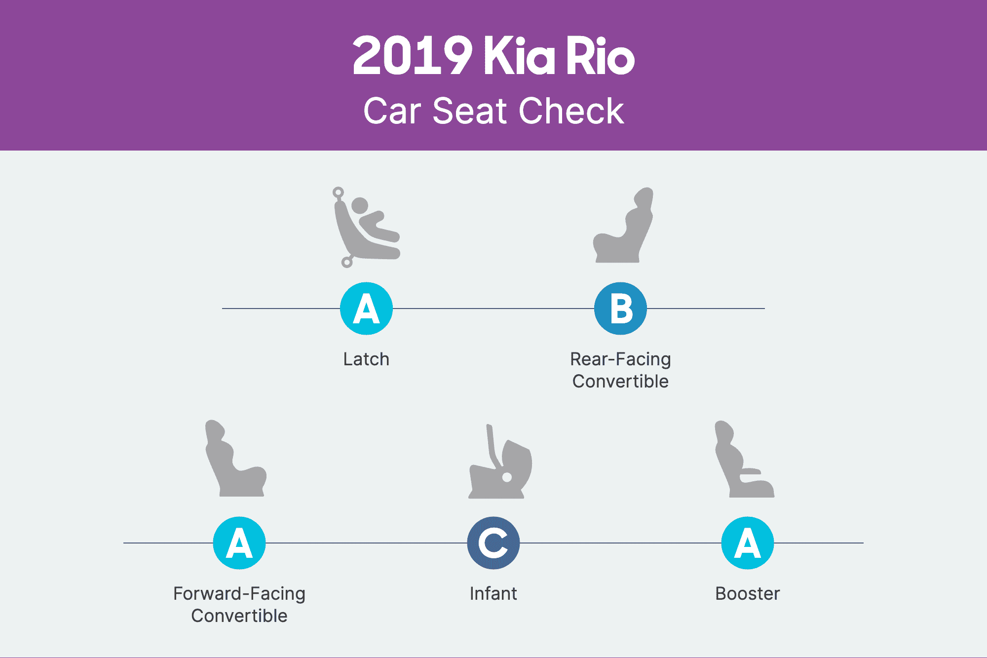 How Do Car Seats Fit in a 2019 Kia Rio?