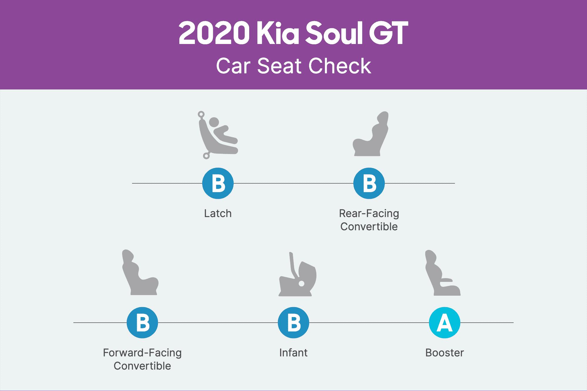 kia-soul-gt-2020-csc-scorecard.png