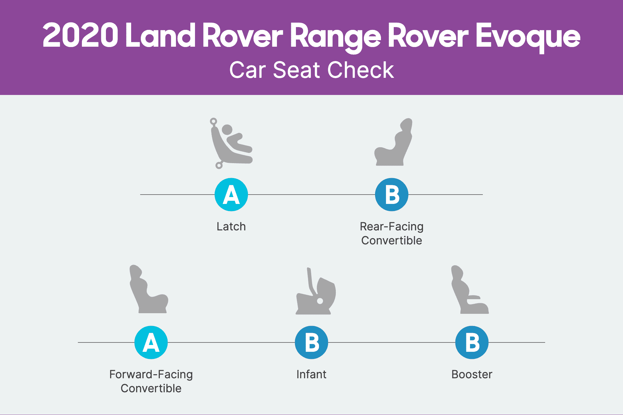How Do Car Seats Fit in a 2020 Land Rover Range Rover Evoque?