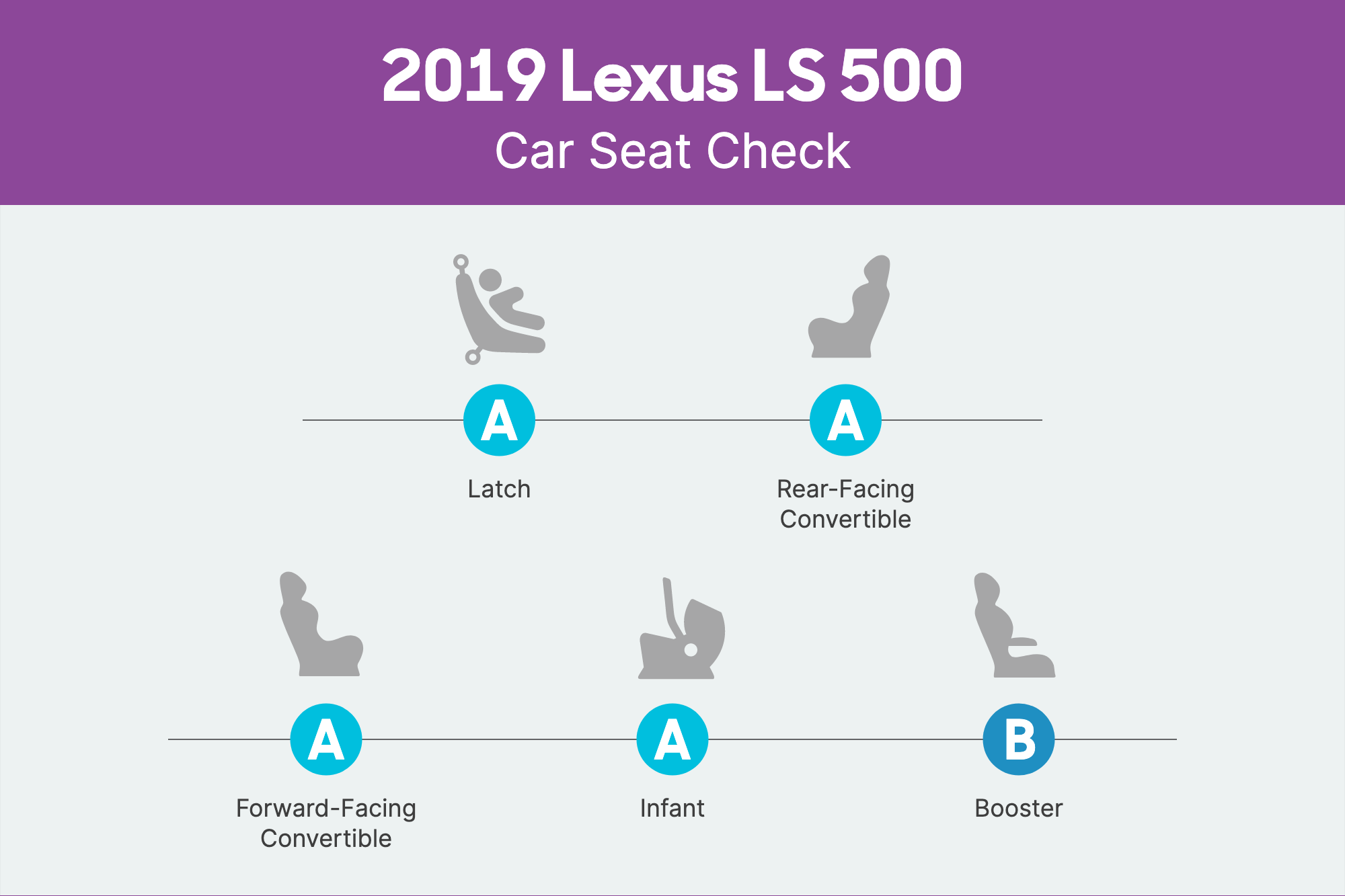 How Do Car Seats Fit in a 2019 Lexus LS 500?