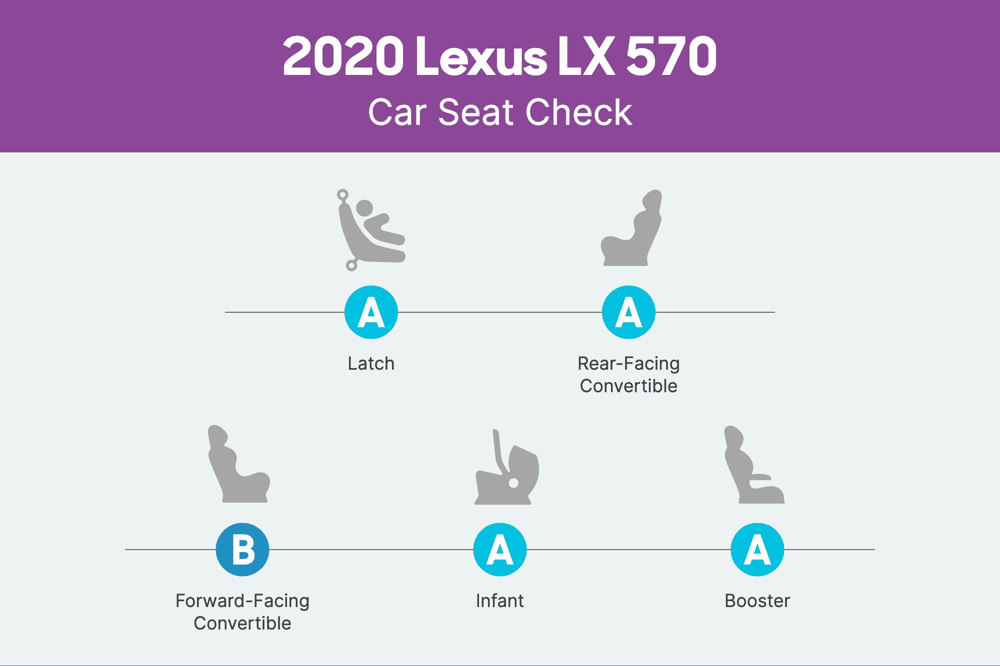 lexus-lx-570-2020-csc-scorecard