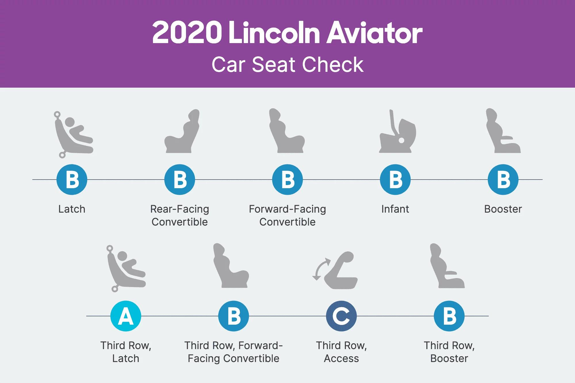 lincoln-aviator-2020-csc-scorecard.png