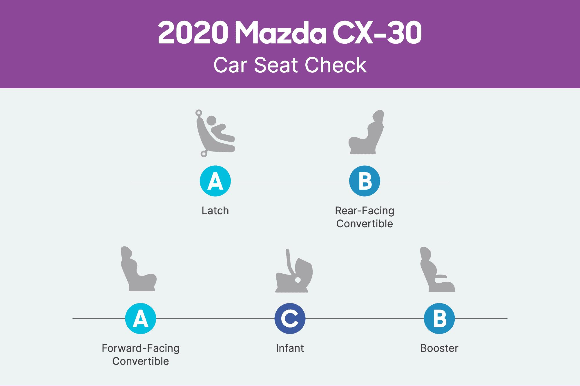 mazda-cx-30-2020-csc-scorecard.png