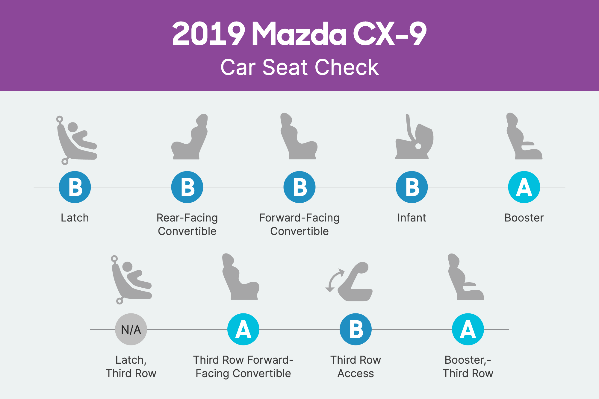 How Do Car Seats Fit in a 2019 Mazda CX-9?
