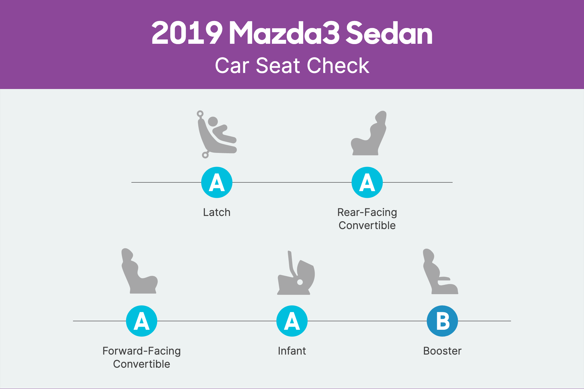 How Do Car Seats Fit in a 2019 Mazda3 Sedan?