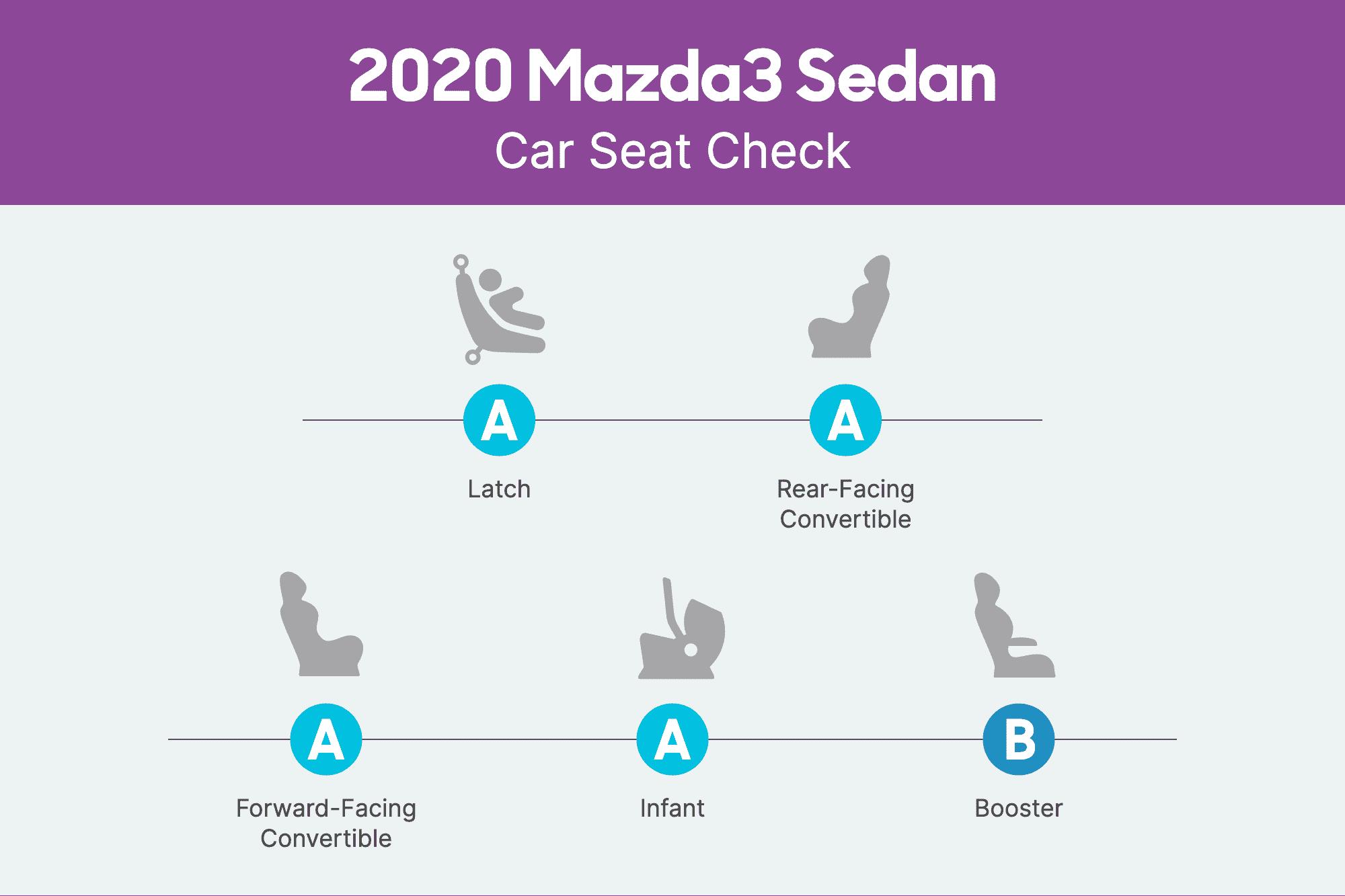 mazda3-sedan-2020-csc-scorecard.png