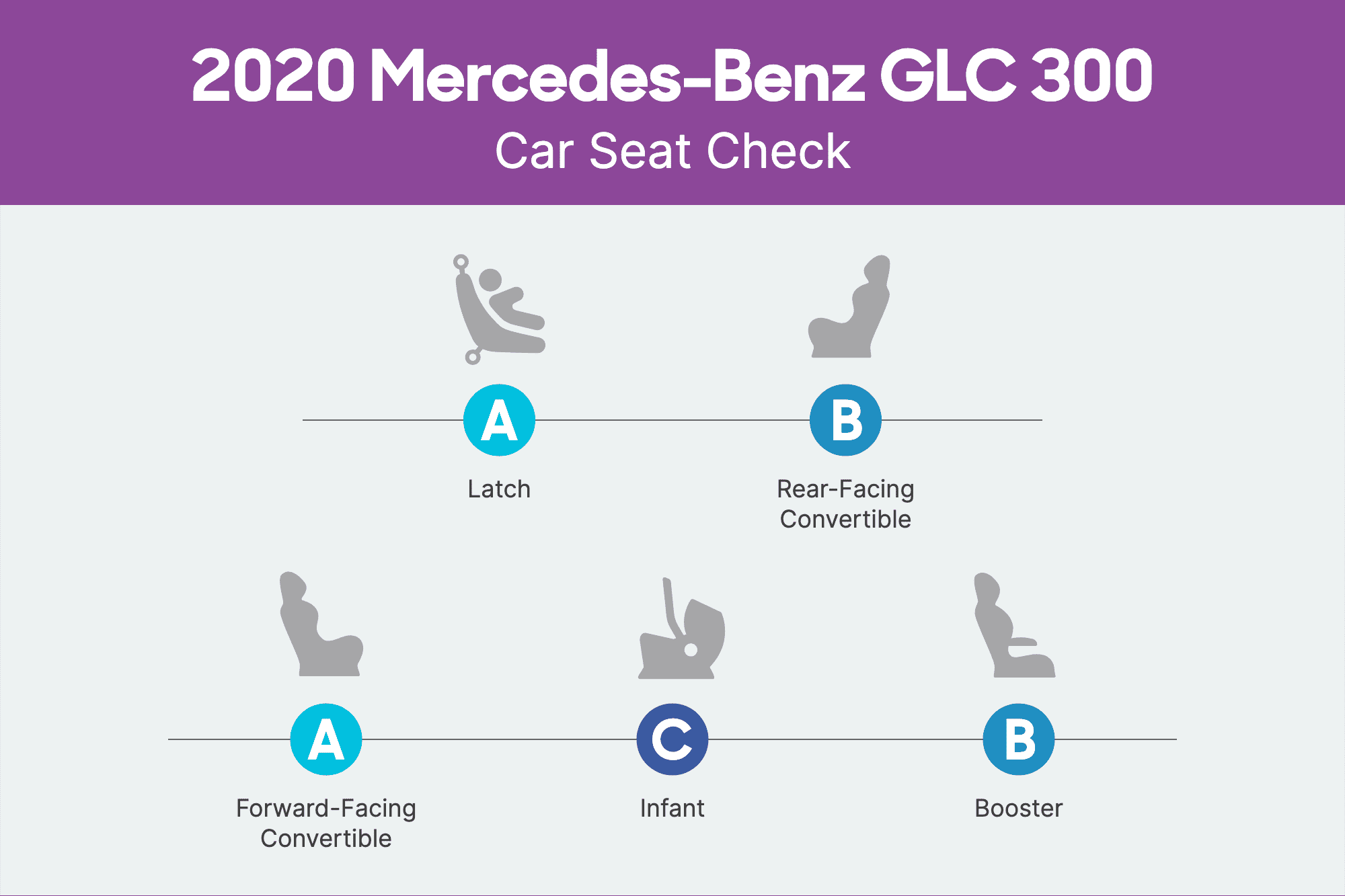 How Do Car Seats Fit in a 2020 Mercedes-Benz GLC300? via @carsdotcom