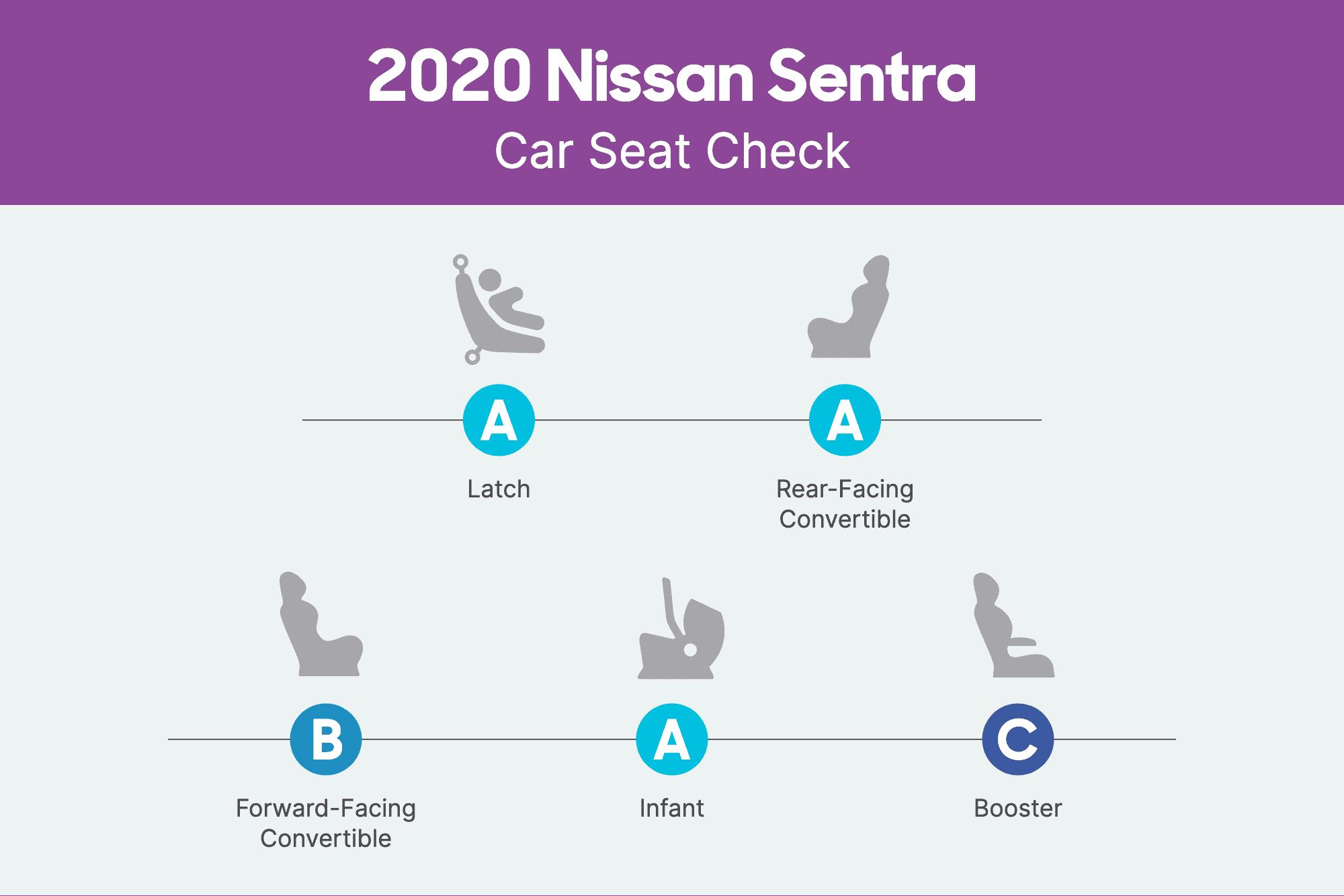 nissan-sentra-2020-csc-scorecard.png