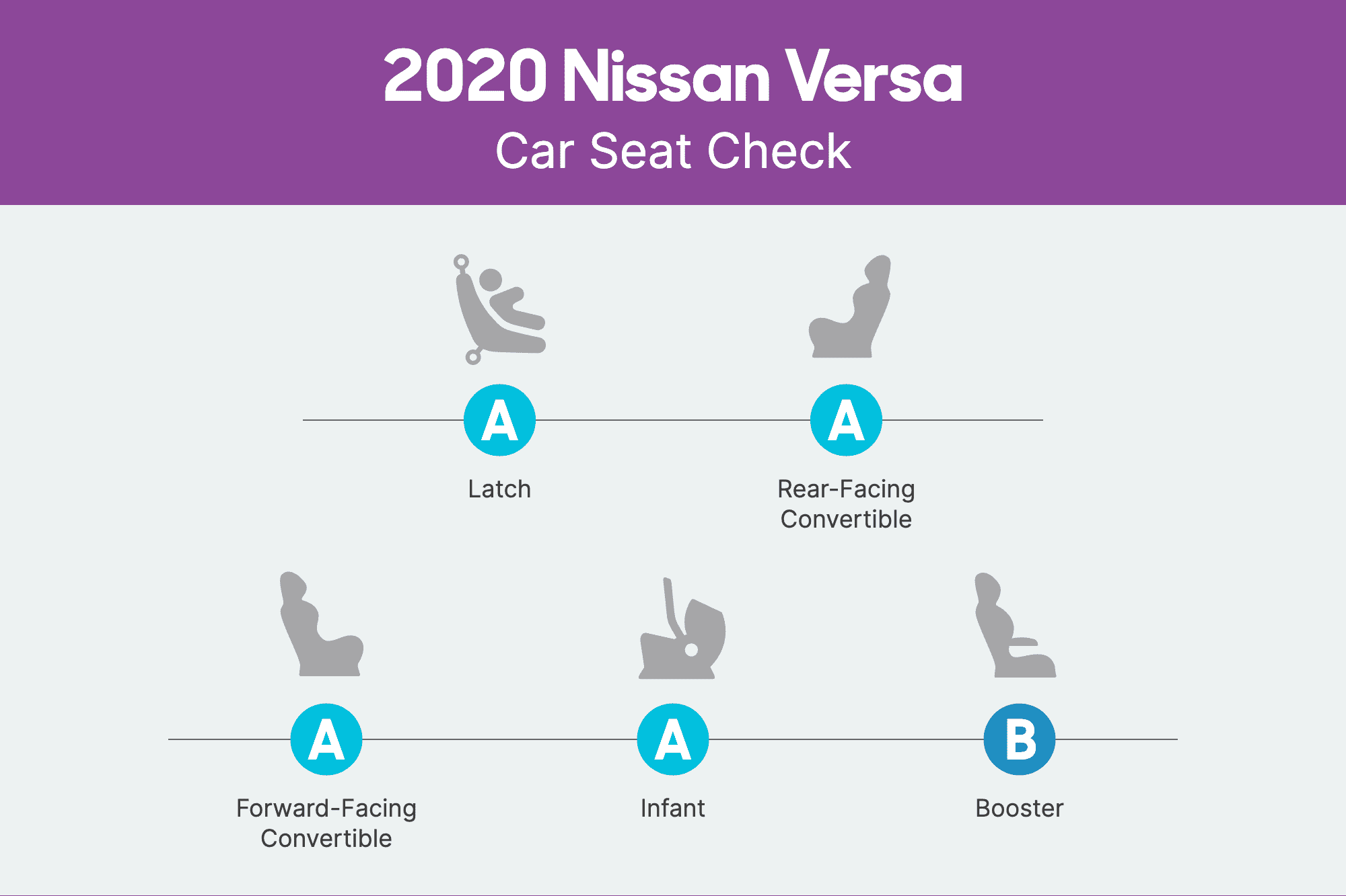 How Do Car Seats Fit in a 2020 Nissan Versa?