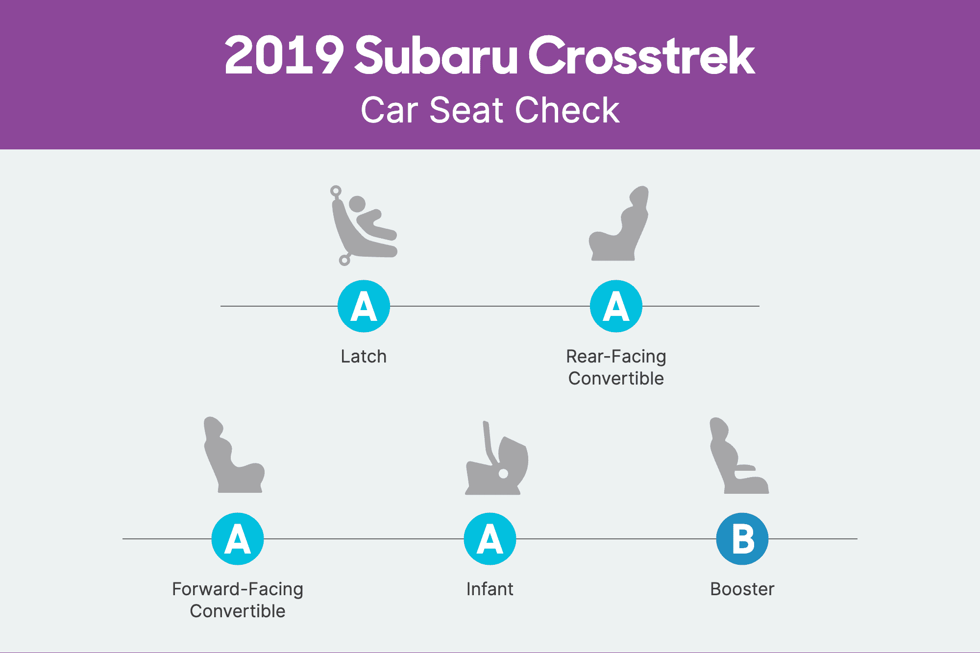 How Do Car Seats Fit in a 2019 Subaru Crosstrek?